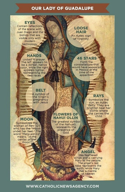The different symbols within the image of Our Lady of Guadalupe, miraculously preserved in Saint Juan Diego's cloak, are explained in relation to the Woman of the Book of Revelation.