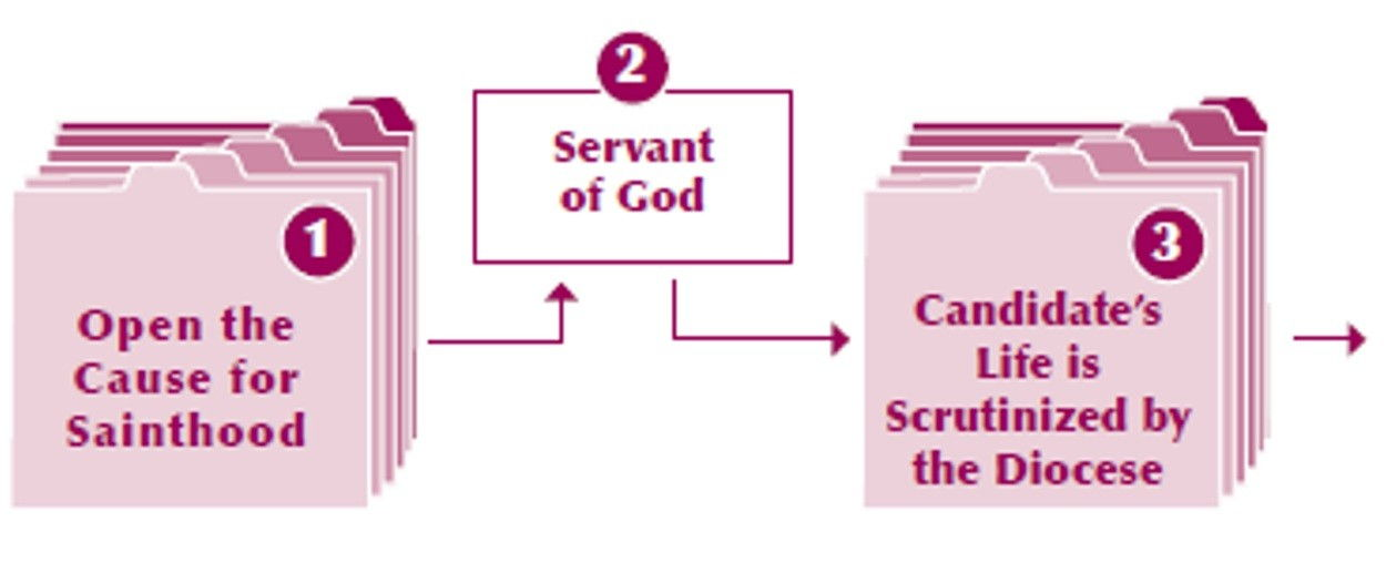Cause for Sainthood Graphic: Steps 1 - 3.